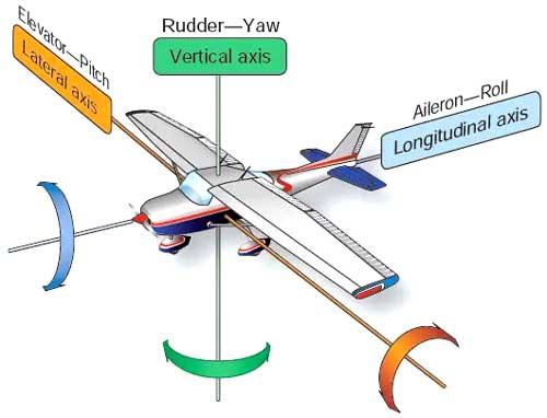 Aircraft axis